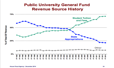 public university general fund revenue source history